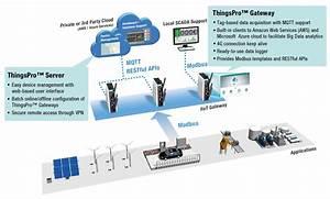 Simplify Ot  It  Iiot Protocol Interoperability