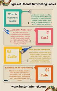 Difference Between Ethernet Cables In This Infographic  I
