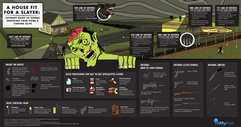 zombie proof proofing ultimate apocalypse infographic survive guide staying alive survival zombies safe infographics help tools infografia easy un visually