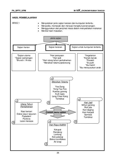 ekonomi rumah tangga (ting 4 & 5) -tahap-1