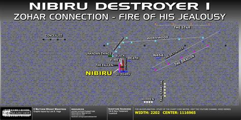 nibiru  bible codes app