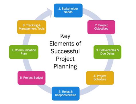 project planning management assignment solutions
