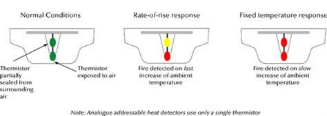 Rate Of Rise Heat Detector Diagram by Faqs