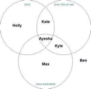 Venn Diagram In A Nutshell