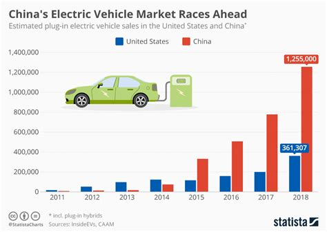 Electric Vehicle Market by Chart China S Electric Vehicle Market Races Ahead Statista