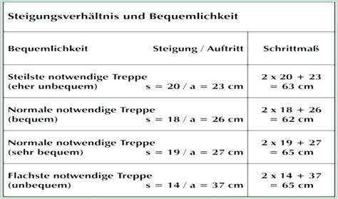 Treppe Berechnen Ueberblick Ueber Die Wichtigsten Formeln by Treppe Berechnen Interieur Eltorothetot