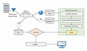 Block Diagram For Training And Deploying The Cyber