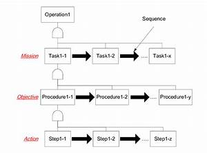 Operation Structure