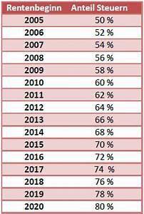 Prozent Steigerung Berechnen : rentensteuer rentensteuerberechnung rechner ~ Themetempest.com Abrechnung