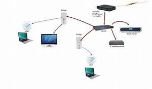 Netzwerk Einrichten Mit Router : g ste netzwerk mit airport timecapsule und cablecom urs meier ~ One.caynefoto.club Haus und Dekorationen