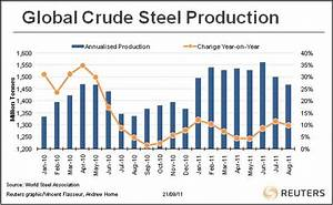 Copper Down and Steel Up, But For How Much Longer? - Steel ...
