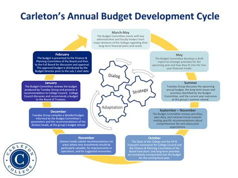 Boar Cycle Diagram by Carleton College Budget Committee Annual Budget Cycle