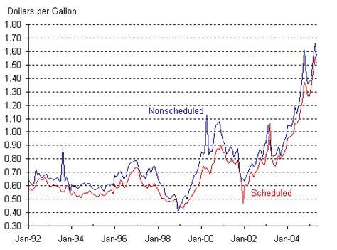 bureau price jet fuel prices bureau of transportation statistics