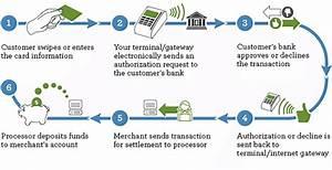 Debit Card Transaction Process With Swipe