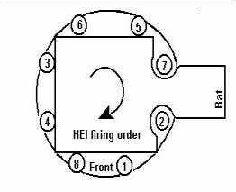 1984 Chevy 350 Small Block Ignition Wiring Diagrams : related pictures where to find firing order diagram for ~ A.2002-acura-tl-radio.info Haus und Dekorationen