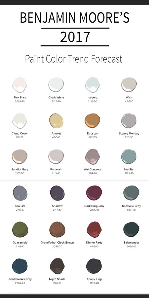 benjamin moore s 2017 paint color forecast provident