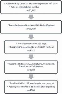 Standardized Control Chart Frontiers The Impact Of Antidepressant Therapy On