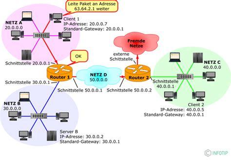 Zwei Häuser Miteinander Verbinden by Netzwerkkomponenten Router Und Gateways Infotip Kompendium