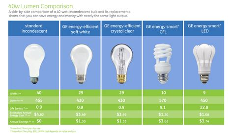 watts   guide  energy efficient lights equity apartments blog