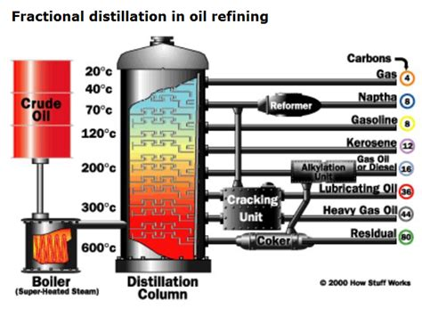 Differences Between Diesel And Petrol