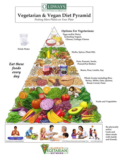 cuisine diet food pyramid for balanced diet guillory