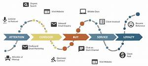 Best Tools To Map And Analyse Your Customer Experience