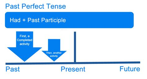 What Is The Past Perfect Tense? Definition, Examples Of English Tenses  Writing Explained