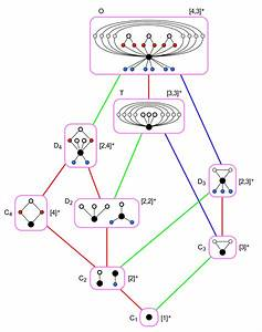 File Full Octahedral Group  Subgroups Hasse Diagram