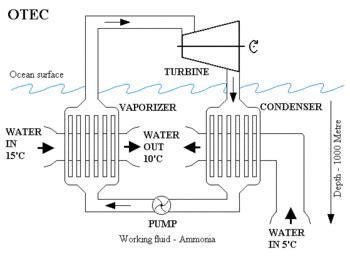 Температурный градиент Temperature gradient