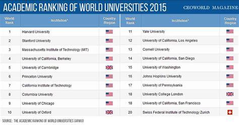 top  universities   world   ceoworld