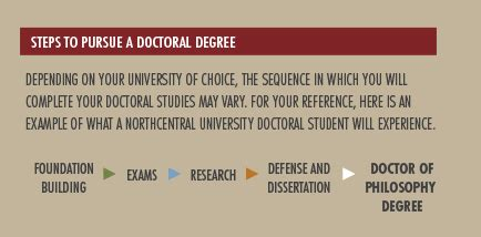 How Do You Get A Doctorate Degree?  Northcentral University. Rn To Nurse Practitioner Programs. Health And Life Insurance Resident Agent Llc. Car Accidents Caused By Cell Phones. At&t Store Deer Park Illinois. Store Software With Inventory. Statement Of Income And Expenses Template. Plumbers Federal Way Wa College Of Dupage Home. Meaningful Use Incentives And Penalties