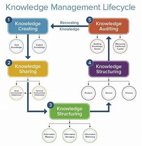 Knowledge Management Life