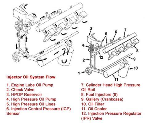 7 3 Diesel Engine Diagram by 7 3 Powerstroke Hpop Ultimate Buyer S Guide Dead