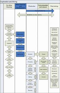 Generic Exploration And Mining Process Flow Chart