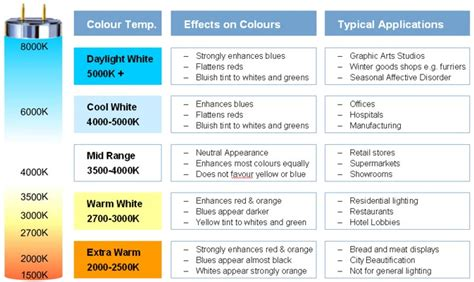 fluorescent light bulb color chart led information
