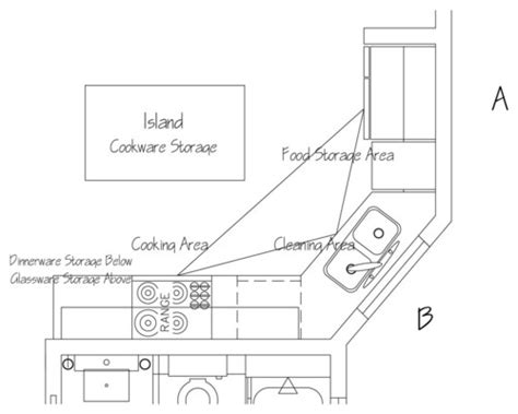 triangle kitchen sink 6 steps to planning a successful building project 2942