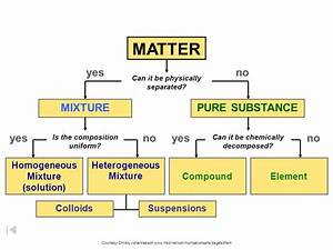 31 Which Particle Diagram Represents One Pure Substance