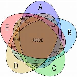 it39s okay to be smart o john venn popularized the diagram With venn diagram 5 circles template