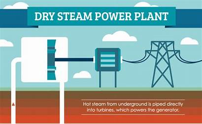 Geothermal Energy Steam Power Dry Works Plants