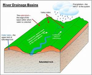 Igcse Geography  U2014 The Drainage Basinthis Is The Area Of