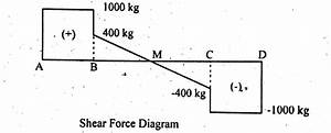 how to draw shear force bending moment diagram simply With free body diagram draw the free body diagram of thebeam which supports