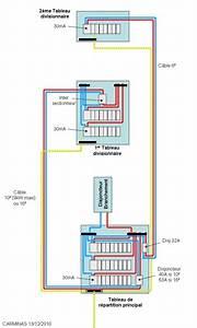 Section Cable Electrique Alimentation Maison : section cable alimentation tableau divisionnaire forum d ~ Premium-room.com Idées de Décoration