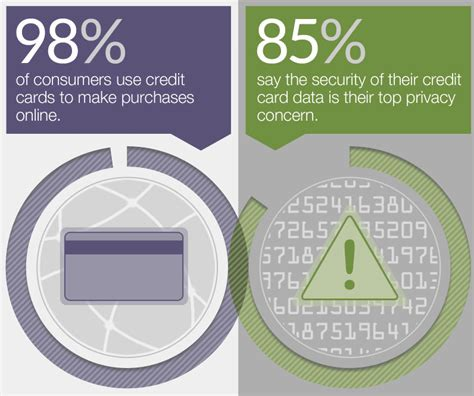 Check spelling or type a new query. The 4 Keys to Preventing Credit Card Fraud Online