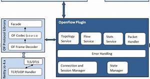 Openflow Plugin Project User Guide 1