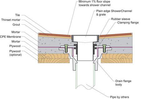 blog flooring supply shop flooring  floors heating