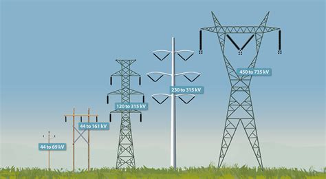 Servitudes Near Transmission Lines And Substations