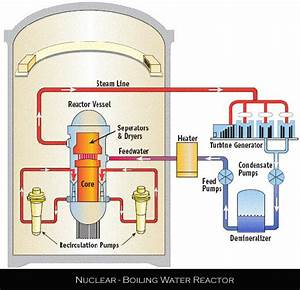 Diagram Of Nuclear Fission, Diagram, Get Free Image About ...