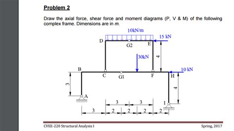 Solved Draw The Axial Force Shear