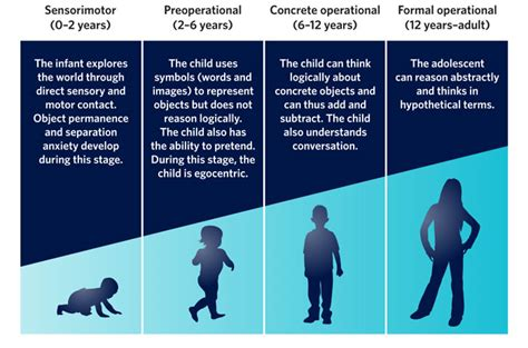 student orientation differences between children and adults 784 | CPN psychological cognitive s