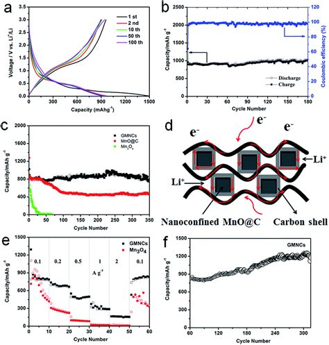 Nanoconfined Nitrogen Doped Carbon Coated Mno